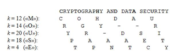 Таким образом, зная длину ключевого слова шифра Виженера (период ключа), мо